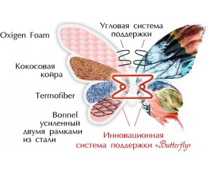 FLOWER односторонний - ортопедический матрас ТМ BUTTERFLY (Украина)