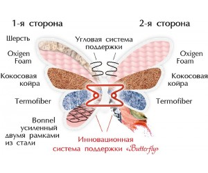 FLOWER двусторонний - ортопедический матрас ТМ BUTTERFLY (Украина)