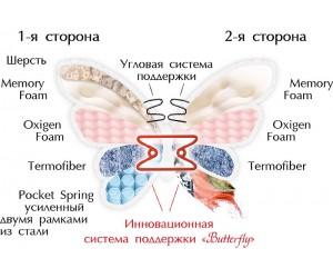 ORHIDEA двусторонний - ортопедический матрас ТМ BUTTERFLY (Украина)