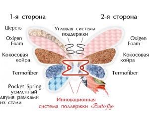 ROSE двусторонний - ортопедический матрас ТМ BUTTERFLY (Украина)